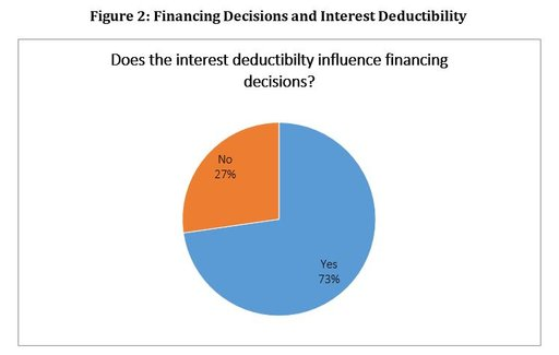 mt-financing-decisions