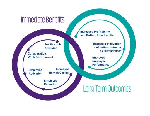 immediate-and-long-term-benefits
