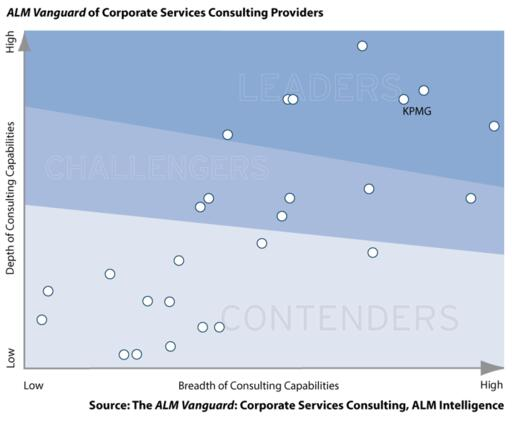 KPMG rated a global Leader in Corporate Services Consulting by ALM Intelligence graph