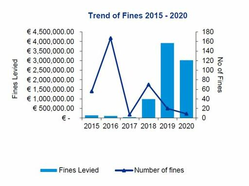Trend of fines 2015 -2020