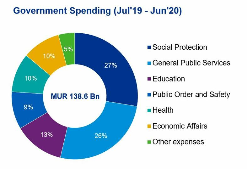 Mauritius Budget Highlights 2019/20 - Government Spending