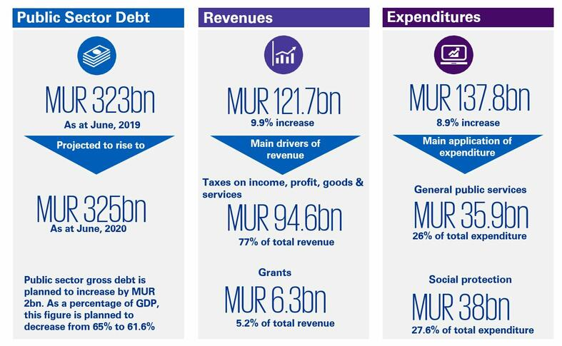 Mauritius Budget Highlights 2019/20 - Budget Financials