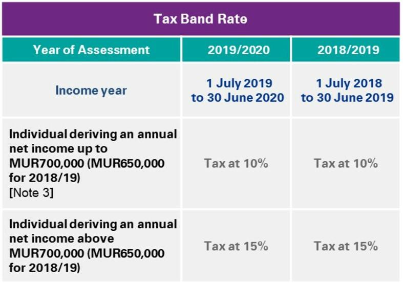Tax Band Rate
