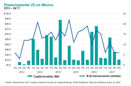 financiamiento-vc-en-mexico