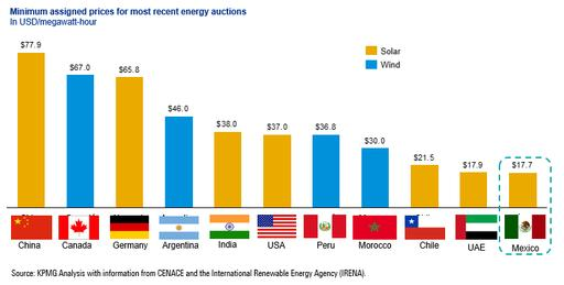 minimum-prices-assigned-in-global-clean-energy-auctions-per-type-of-technology