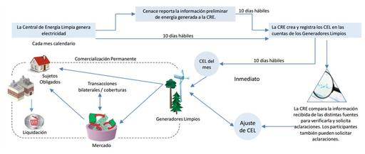 ciclo-acreditaion-energias-limpias