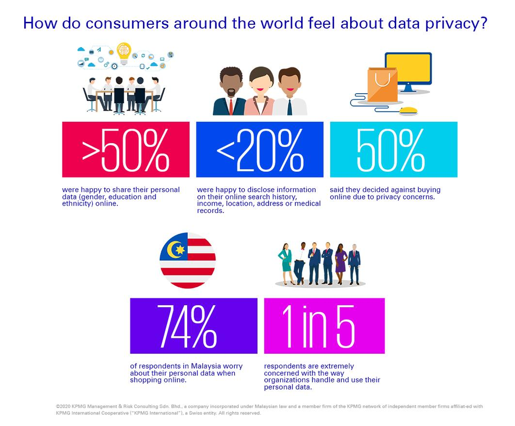 How do consumers around the world feel about data privacy?