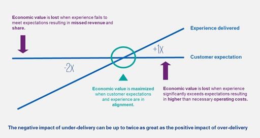 Illustration balance between delighting customers and the cost of serving them