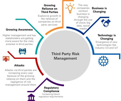 Infographic third party risk management