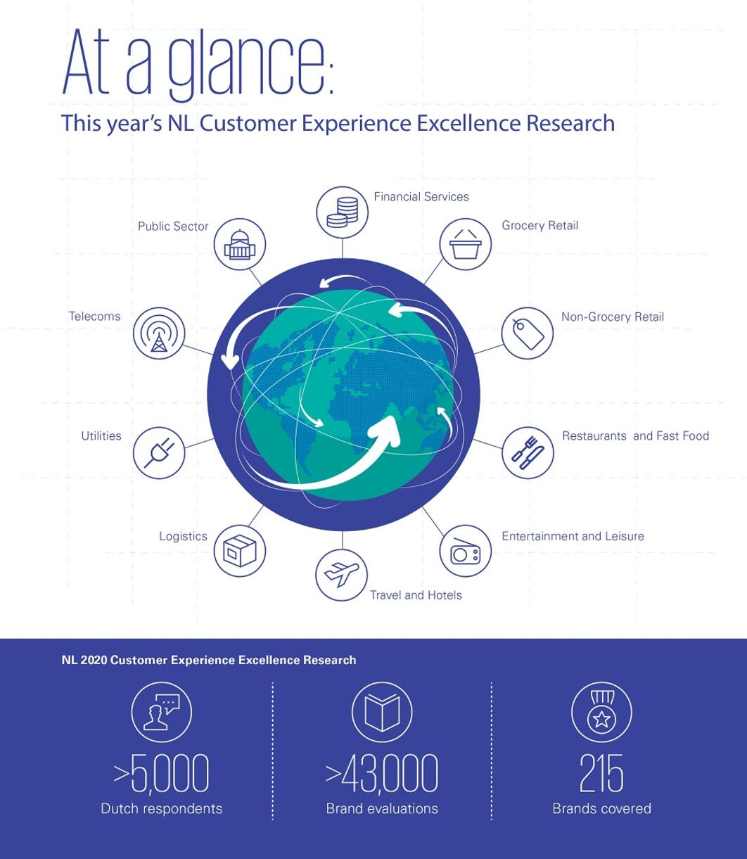 Infographic at a glance