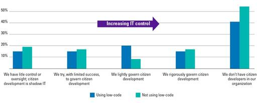 Infographic Increasing IT Control