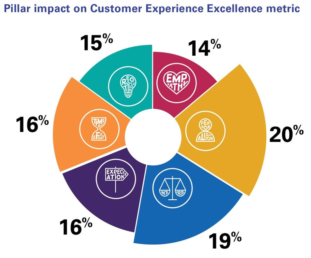 Infographic pillar impact on customer experience excellence metric
