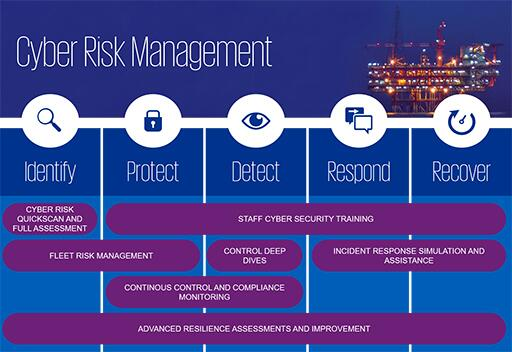 Cyber risk management in the maritime sector - an illustratoin