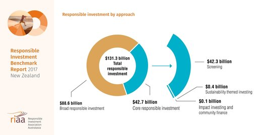 Responsible Investment Benchmark Report 2017 | KPMGNZ