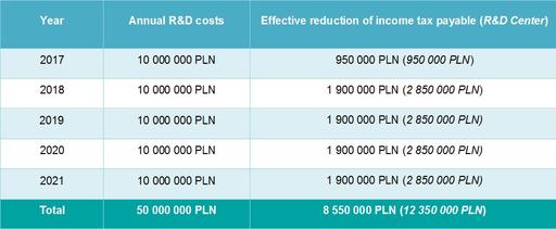 Effective reduction of income tax payable (R&D Center)