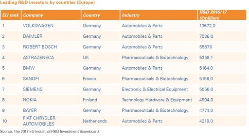 Table with Leading R&D Investors by countries (Europe)