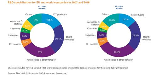 R&D in the automotive sector | KPMG | PL