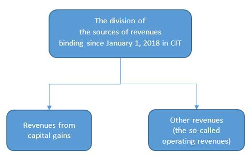 Division of the sources of revenues