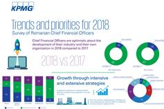 CFO survey