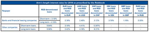 Arm's length interest rates for 2018 as prescribed by the Rulebook