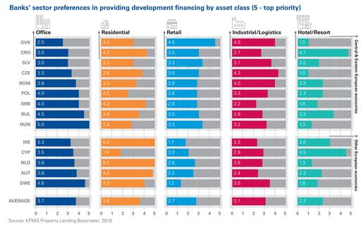 Bank's sector preferences in providing development financing by asset class