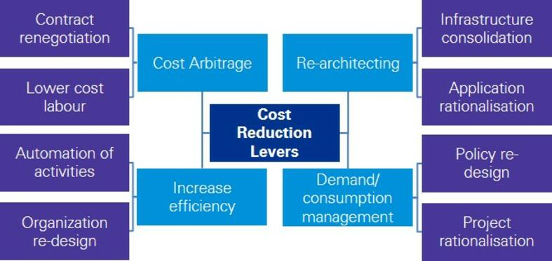 Cost Reduction Levers