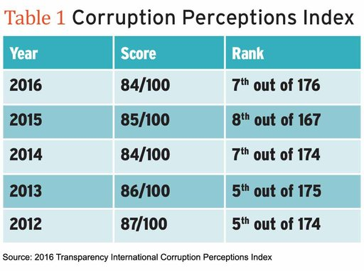 table1-corruption-perceptions-index