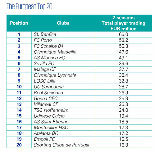 Portuguese clubs top the table of KPMG Football Benchmark's Player Trading Ranking, with no Premier League representation