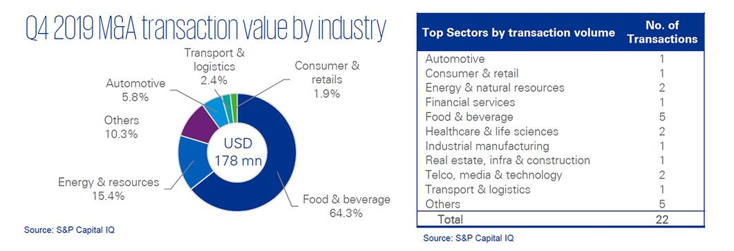 Q4 2019 M&A transaction value by industry