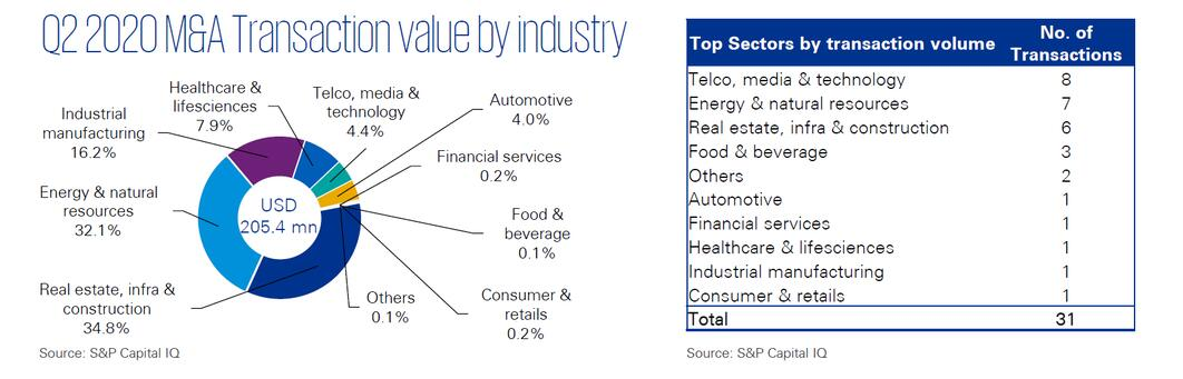 Q2 2020 M&A Transaction value by industry