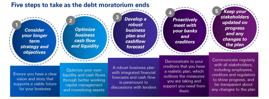Five steps to take as the debt moratorium ends
