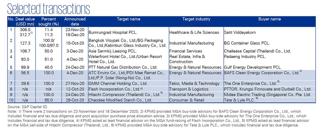 M&A Trends in Thailand   Q4 2020 - Selected transactions