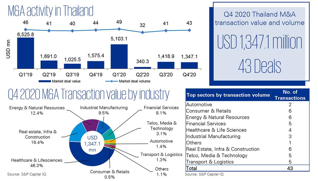 M&A Trends in Thailand   Q4 2020