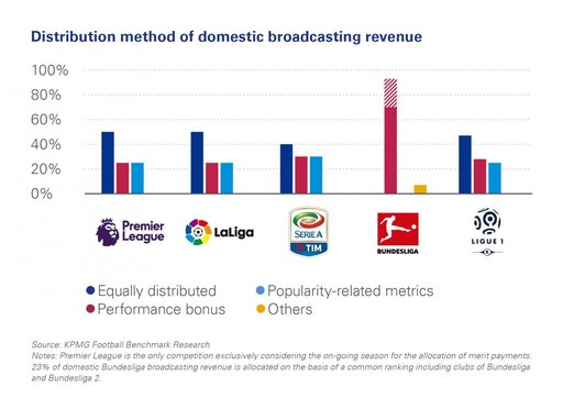 broadcasting revenue
