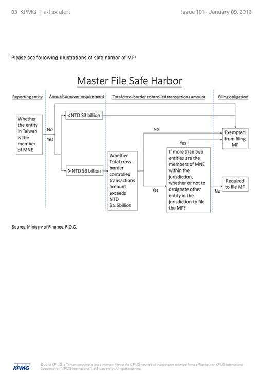 Please see following illustrations of safe harbor of MF: