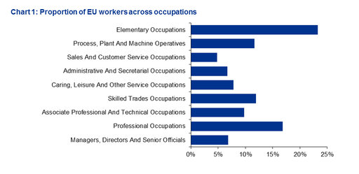 The shortfall of UK workers - chart 1