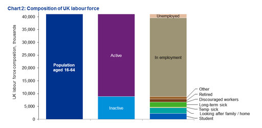 The shortfall of UK workers - chart 2