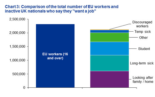 The shortfall of UK workers - chart 3