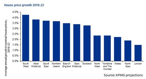 Regional house price growth may outshine London - KPMG