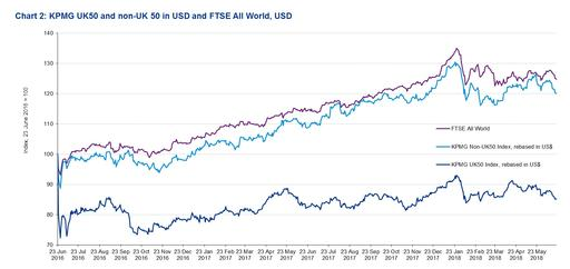 kpmg-uk50-and-non-uk50-in-usd-and-ftse-all-world