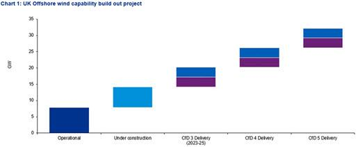 Chart 1 - Offshore wind capability