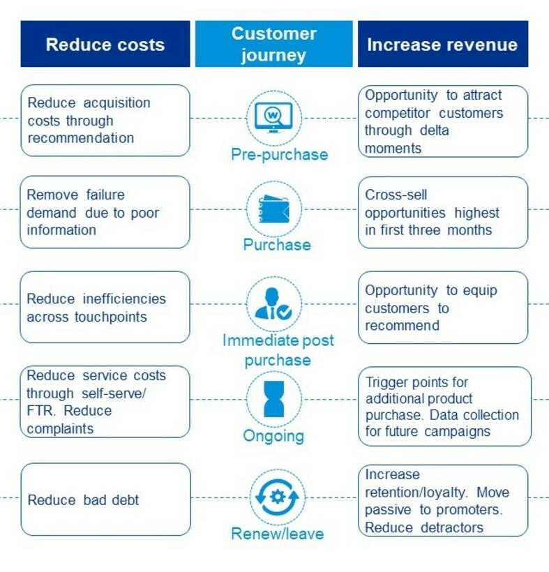 The main stages of the customer journey