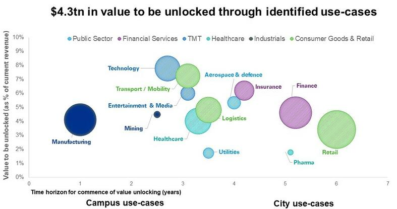 An estimated US$4.3 trillion in value is waiting to be unlocked across the major industry verticals through use-cases over the next 7 years.