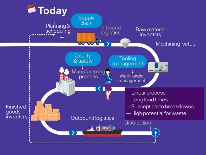 Linear manufacturing process without 5G network