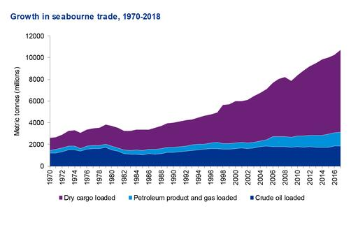 Growth in Seaborne trade