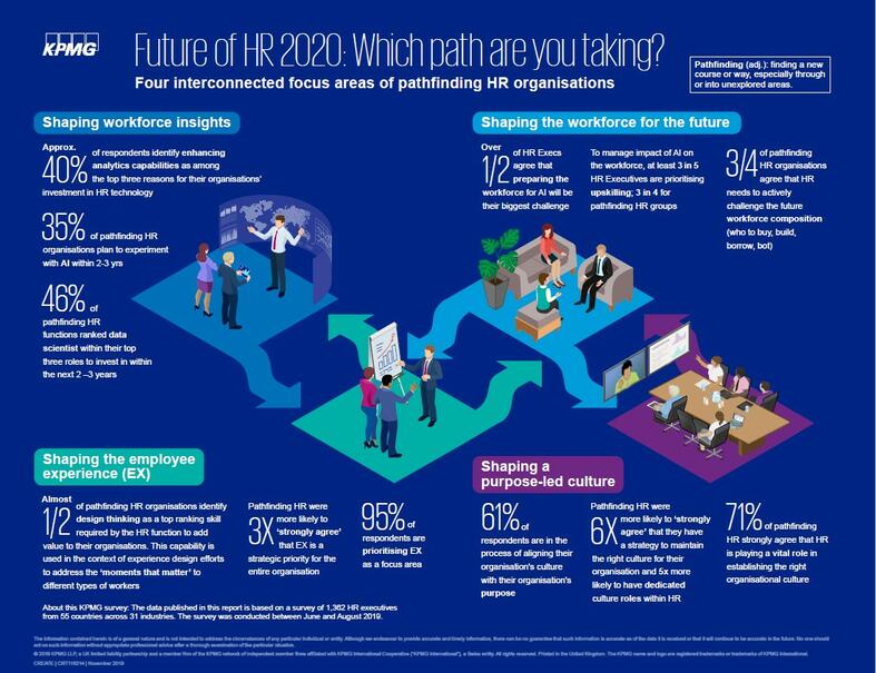 Future of HR 2020 Infographic