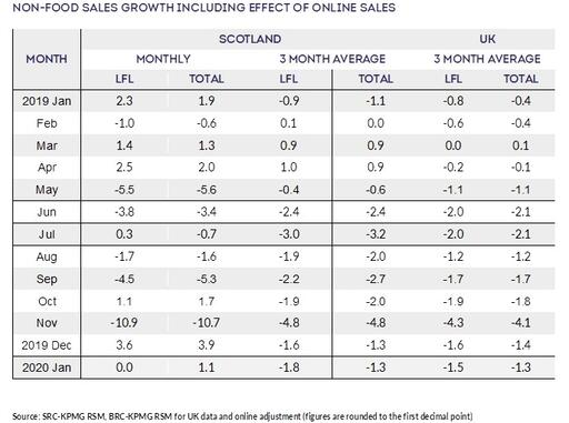 non-food-sales-growth
