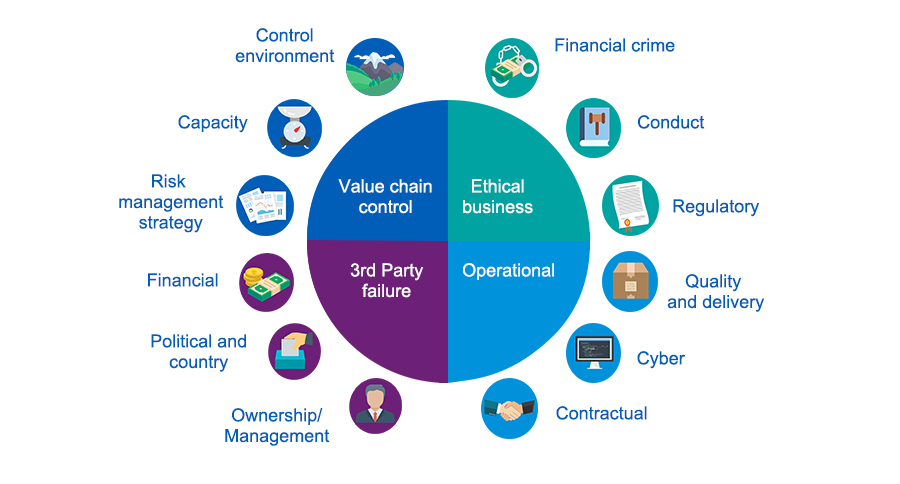 Graphic showing the holistic assessment of potential risks