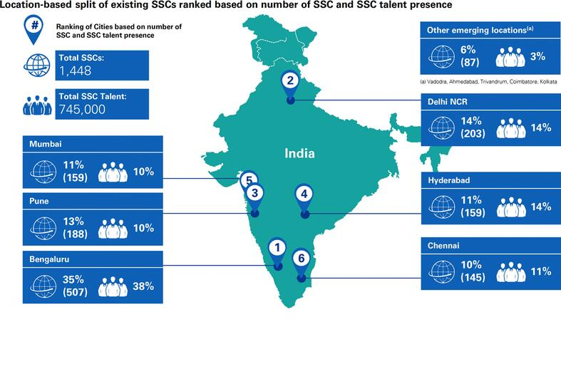 Establishment of existing shared service centres and presence of talent