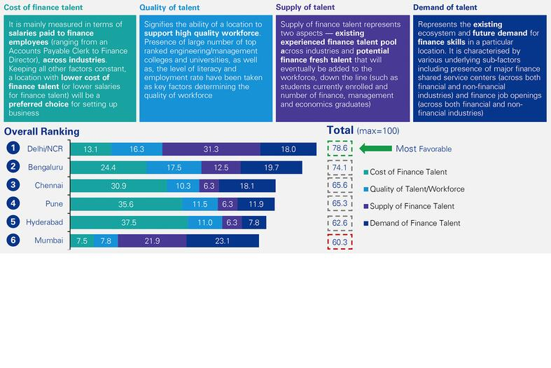 The four key factors making up the finance sustainability index